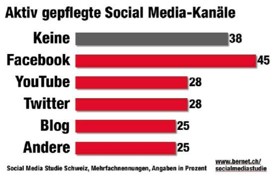 Antworten auf die Frage: Welche der Social Media Kanäle pflegt Ihr Unternehmen aktiv (Bereitstellung von Informationen)? N=60 / Quelle: Bernet_PR/Kunert, Social Media Studie Schweiz
