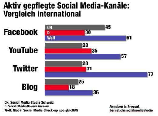 Aktiv gepflegte Social Media Kanäle im internationalen Vergleich / Quelle: Bernet_PR/Kunert, Social Media Studie Schweiz