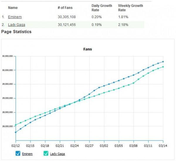 Vergleich des Wachstums der Facebookseiten von Lady Gaga und Eminem (Quelle: allfacebook.com)