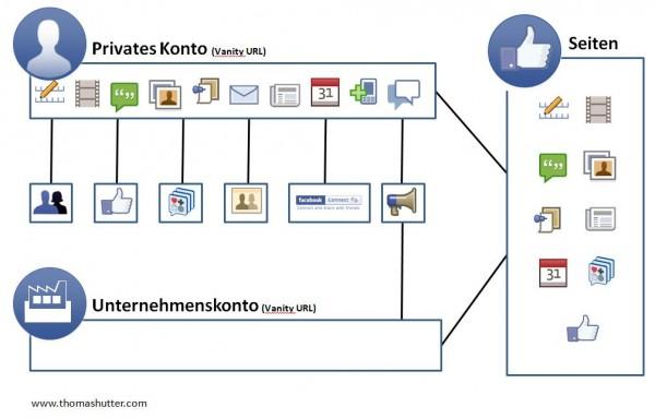 Privates Profil vs. Unternehmenskonto vs. Facebookseite