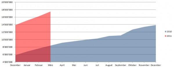 Demographie Facebook Deutschland per 31.03.2011