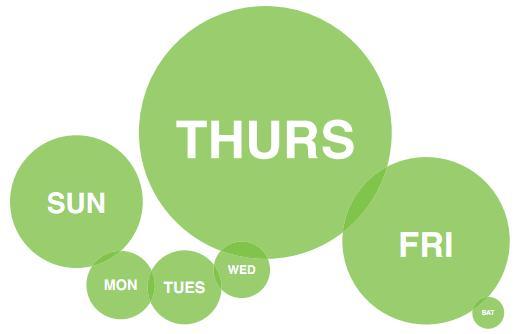 Donnerstag und Freitag sind gute Tage für Beiträge auf Facebookseiten