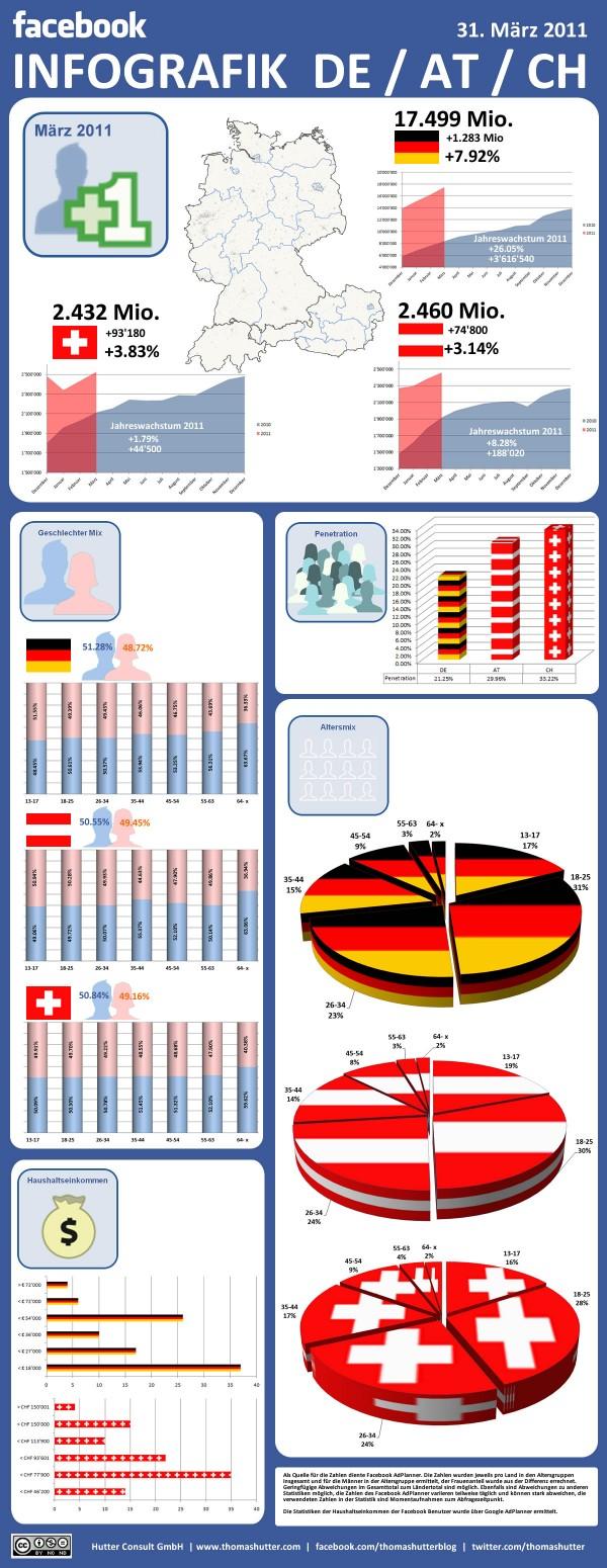 Infografik Facebook Deutschland, Österreich, Schweiz per 31.03.2011