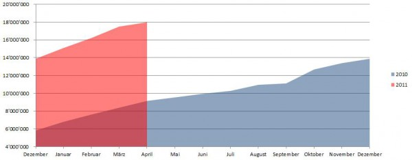 Demographische Daten Deutschland April 2011