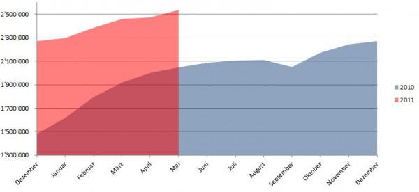 Demographische Daten Facebook Österreich Mai 2011