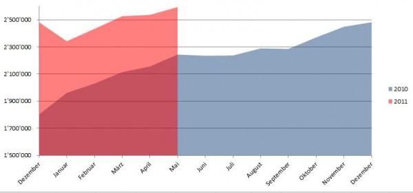 Demographische Daten Facebook Schweiz Mai 2011
