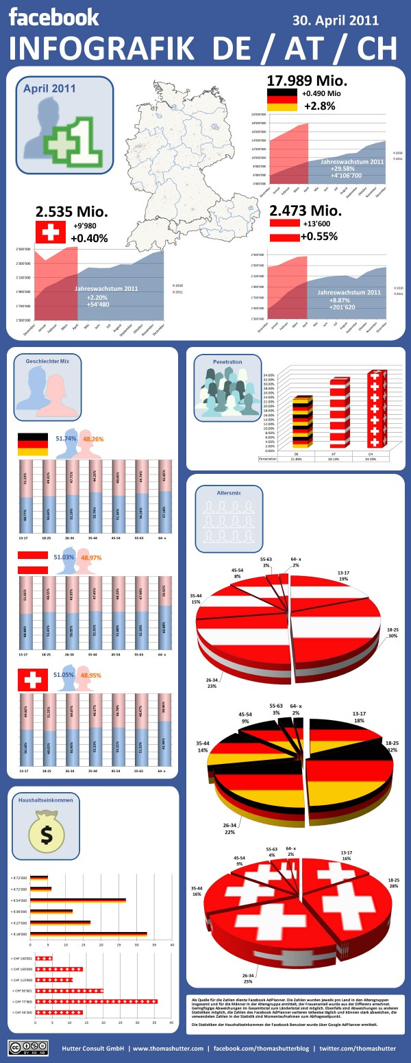 Facebook Infografik Deutschland, Österreich und Schweiz April 2011