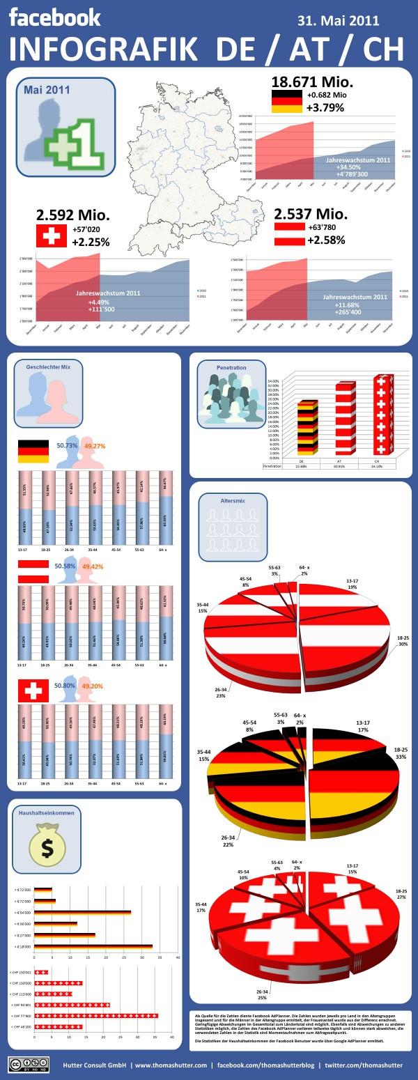 Facebook Infografik Deutschland, Österreich und Schweiz Mai 2011