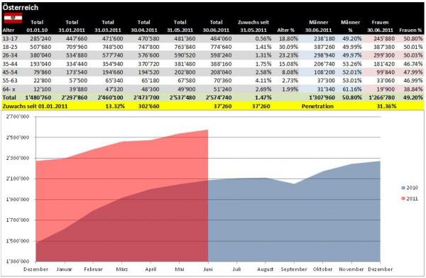 Facebook Demographie Österreich per 30.06.2011