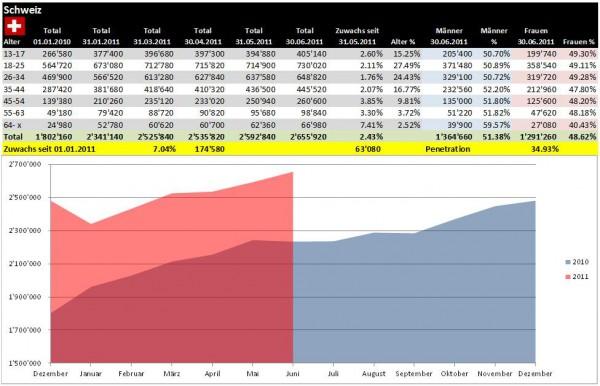 Facebook Demographie Schweiz per 30.06.2011