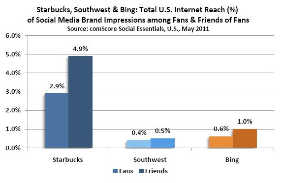 Starbucks, Southwest & Bing - total U.S. Internet Reach (%) Social Media Brand Impressions among Fans & Friends of Fans (Quelle: Comscore)