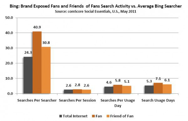 Bing: Brand Exposed Fans & Friends of Fans Search Activity vs. Average Bing Searcher