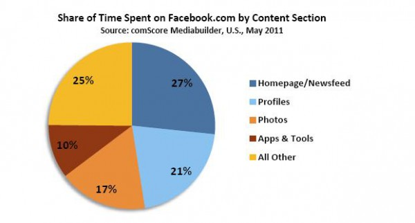 Share of Time Spent on Facebook.comby Content Section