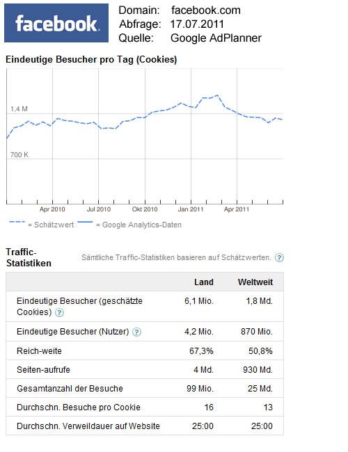 Facebook-Statistikdaten / Quelle: Google AdPlanner