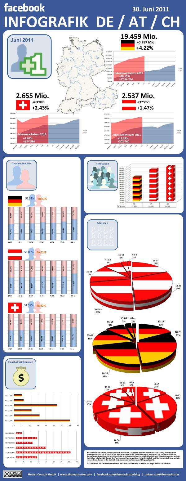 Infografik Facebook Demographie Deutschland, Österreich und Schweiz