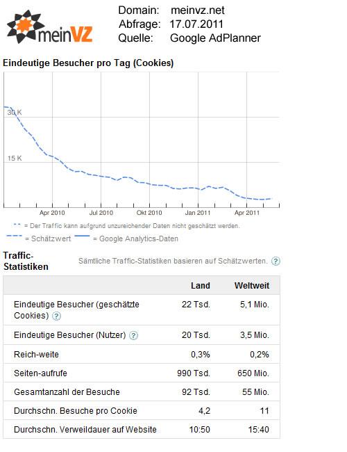 meinVZ.net-Statistikdaten / Quelle: GoogleAdPlanner