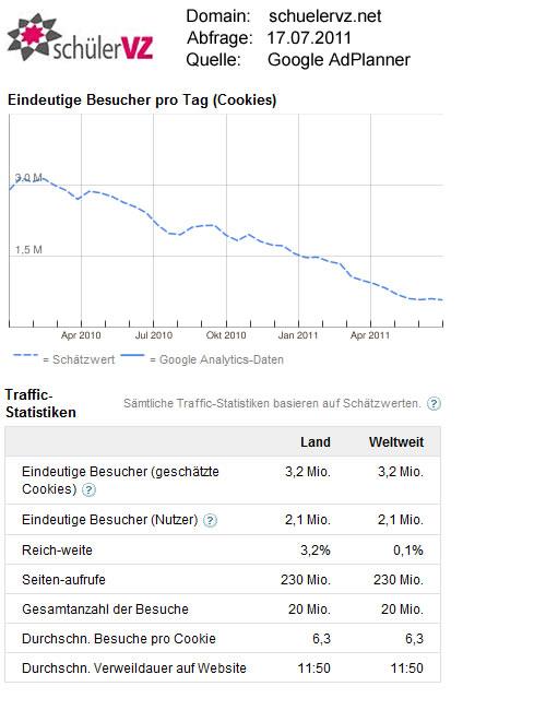 SchülerVZ-Statistikdaten / Quelle: GoogleAdPlanner