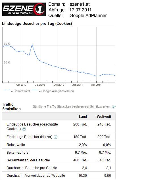 Szene1.at-Statistikdaten / Quelle: GoogleAdPlanner