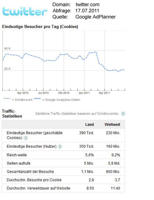 Twitter-Statistikdaten / Quelle: GoogleAdPlanner