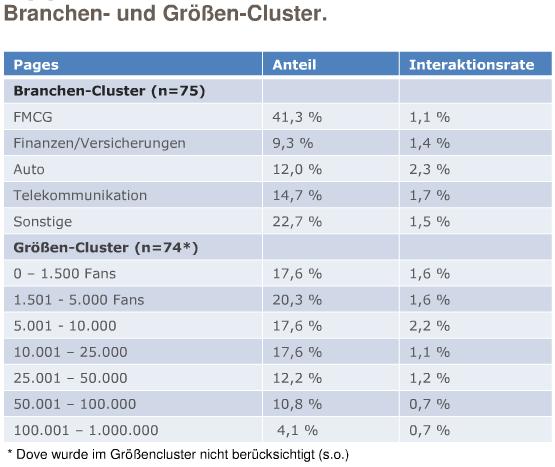 Abbildung 7 Branchen- und Grössen-Cluster
