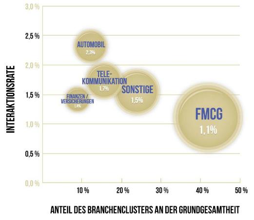 Abbildung 4: Branchenabhängige Interaktionsraten