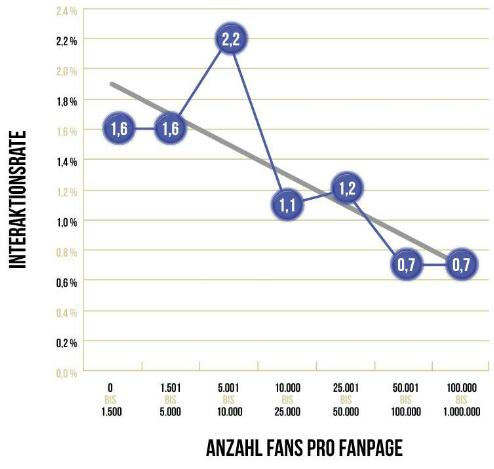 Abbildung 5 Negative Korrelation von Interaktionsraten und Fanzahl