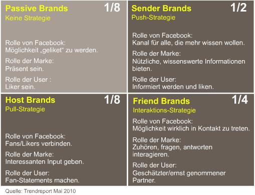 In Abbildung 1 werden die vier Typen der Facebook-Nutzung aufgezeig