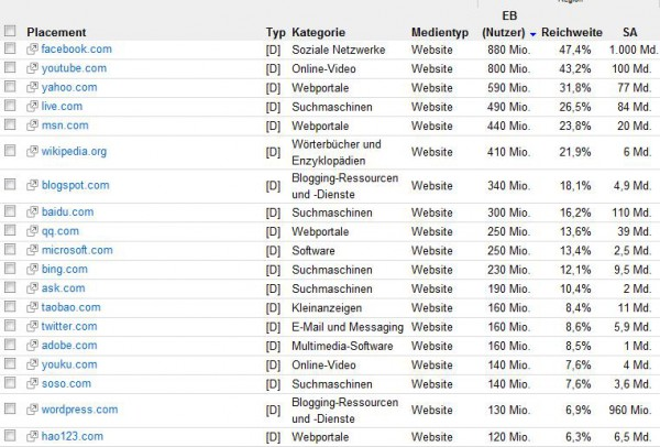 Top1000 Websites (Quelle: GoogleAdPlanner)