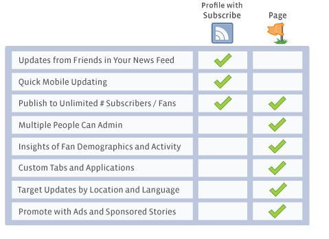 Vergleich Facebookseite vs Profil mit Abonnieren