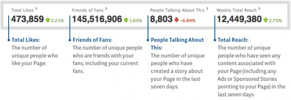 Übersicht zu Facebook-Seiten Statistik