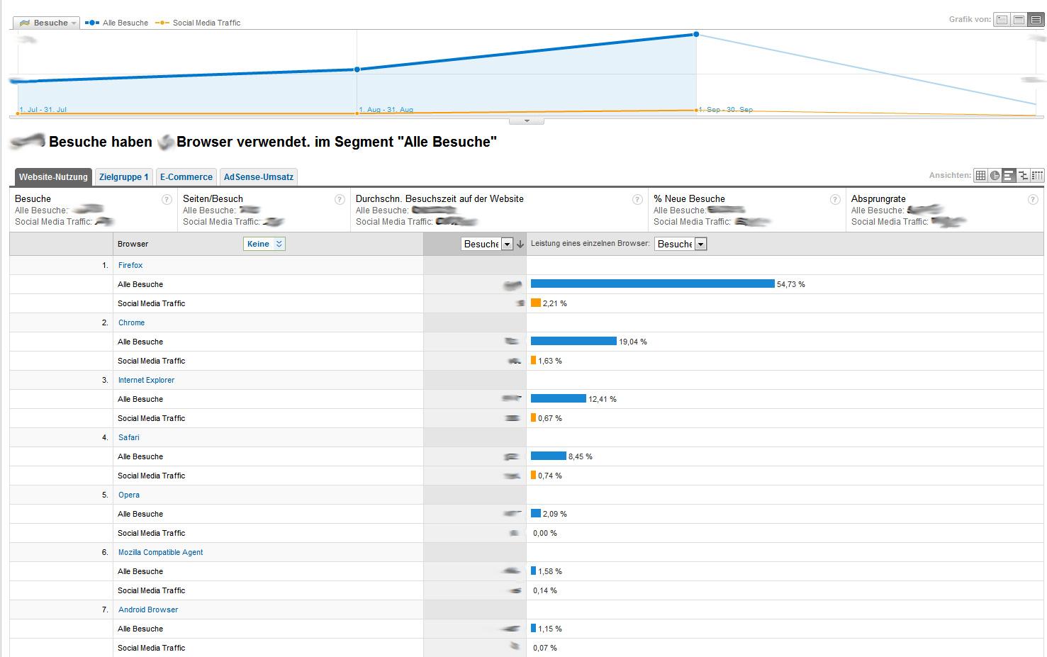 Segmentierung nach Browser