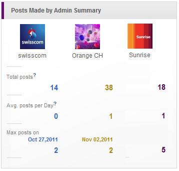 """Benchmarkvergleich """"Anzahl Posts"""" der Facebookseiten Swisscom, Sunrise und Orange"""
