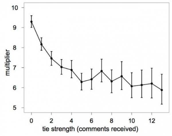 Multiplikativer Effekt bezüglich dem Teilen von Inhalten