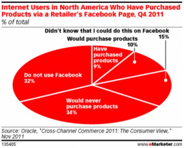 Nordamerikanische Benutzer die Produkte per Facebook-Seite gekauft haben