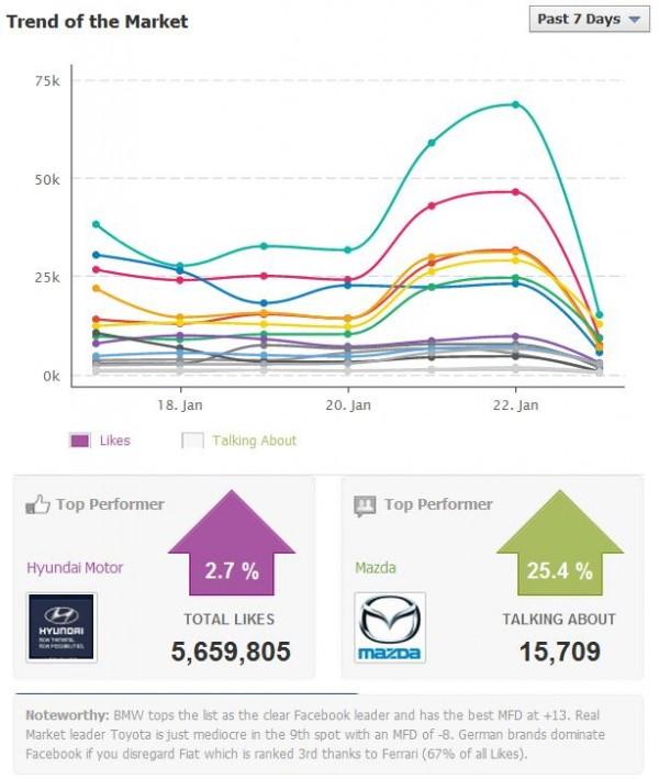 Darstellung Markt-Trend (Hike Market Analyzer)