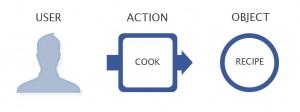 Der erweiterte Open Graph unterstützt neben Objekten auch Aktionen