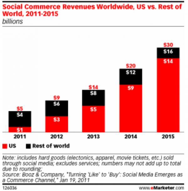 Weltweiter Social Commerce Umsatz in Milliarden