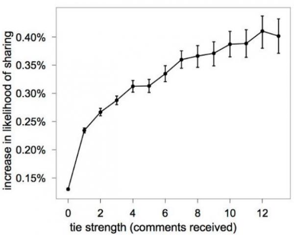 Zusammenhang zwischen der Stärke der Verbindung und der Wahrscheinlichkeit des Teilens