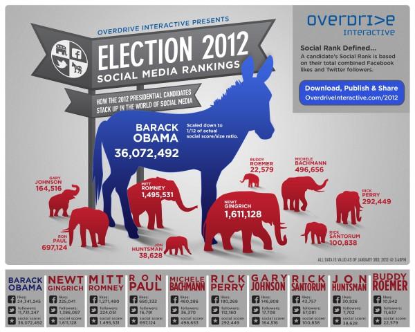 """Infografik """"Election 2012"""" von overdriveinteractive.com"""
