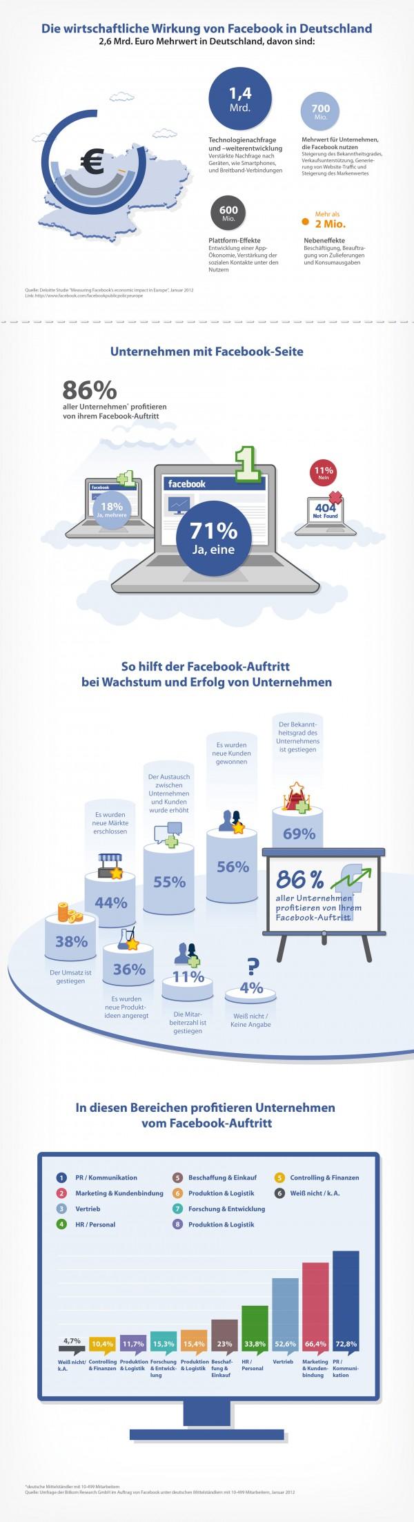 Infografik zur BITKOM-Studie
