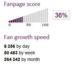 Fanpage Score