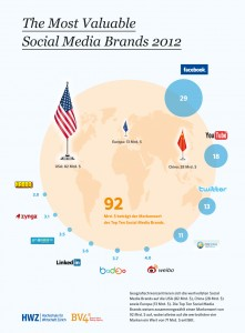 Most Valuable Brands Infografik_DE