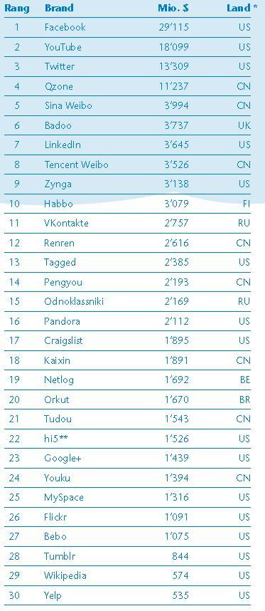 Ranking Social Media Top Brands