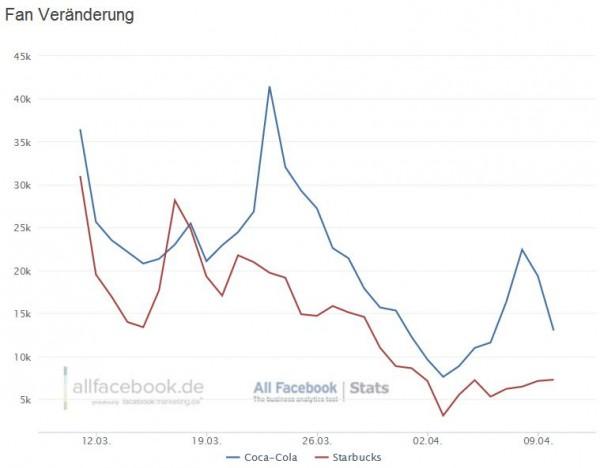 Fanveränderungen Coca-Cola und Starbucks (beide Seiten seit dem 29.02. auf Timeline migriert)