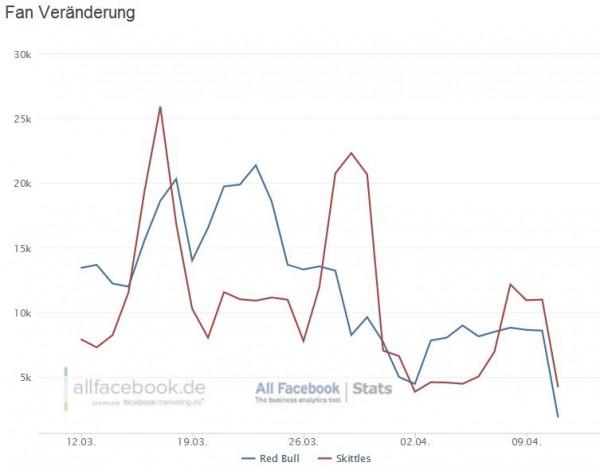 Fanveränderung Red Bull und Skittles (beide Seite seit dem 29.02. auf Timeline migriert)