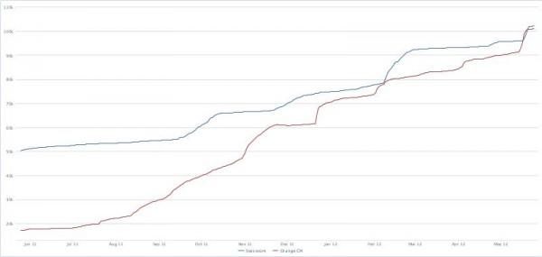 Wachstum der Facebook Seiten von Swisscom und Orange (Quelle: allfacebookstats.com)