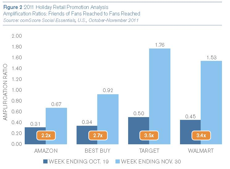 2011 Holiday Retail Promotion Analysis Amplification Ratios: Friends of Fans Reached to Fans Reached (Quelle: comScore Social Essentials, U.S., October-November 2011)