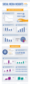 Social Media Insights Part 1 [Infografik]