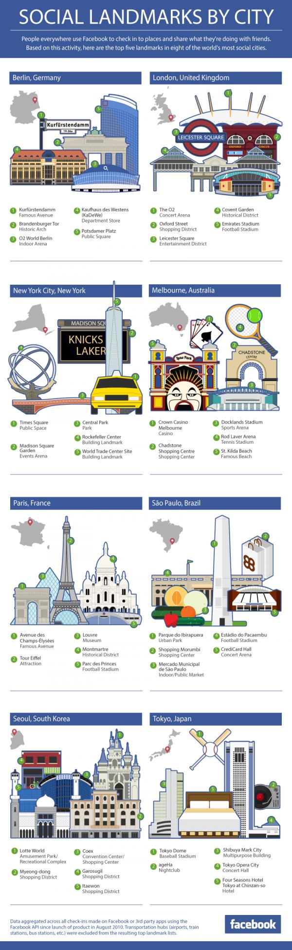 Infografik beliebteste Orte und Wahrzeichen in Städten auf Facebook