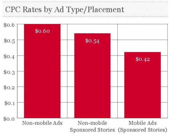 Vergleich durchschnittlicher CPC nach AdTypen und Platzierung (Quelle: AdParlor)